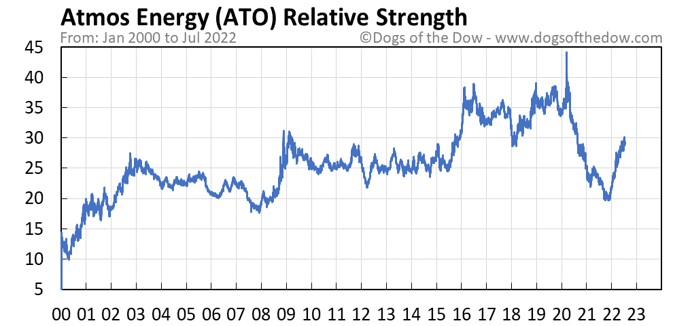 ATO relative strength chart