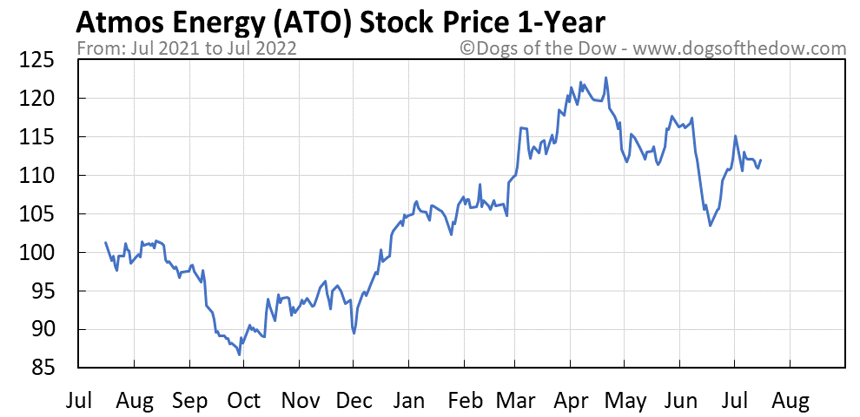 ATO 1-year stock price chart