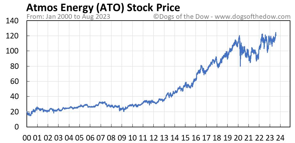 ATO stock price chart