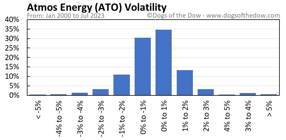 ATO volatility chart