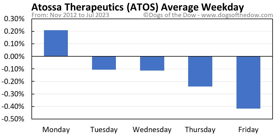 ATOS average weekday chart