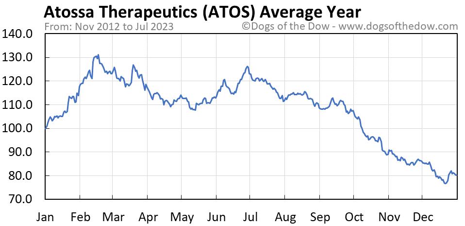ATOS average year chart