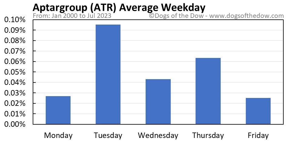 ATR average weekday chart