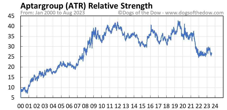 ATR relative strength chart