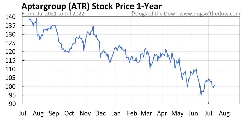 ATR 1-year stock price chart