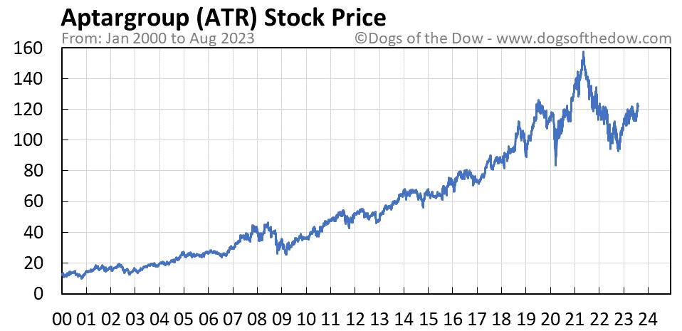 ATR stock price chart