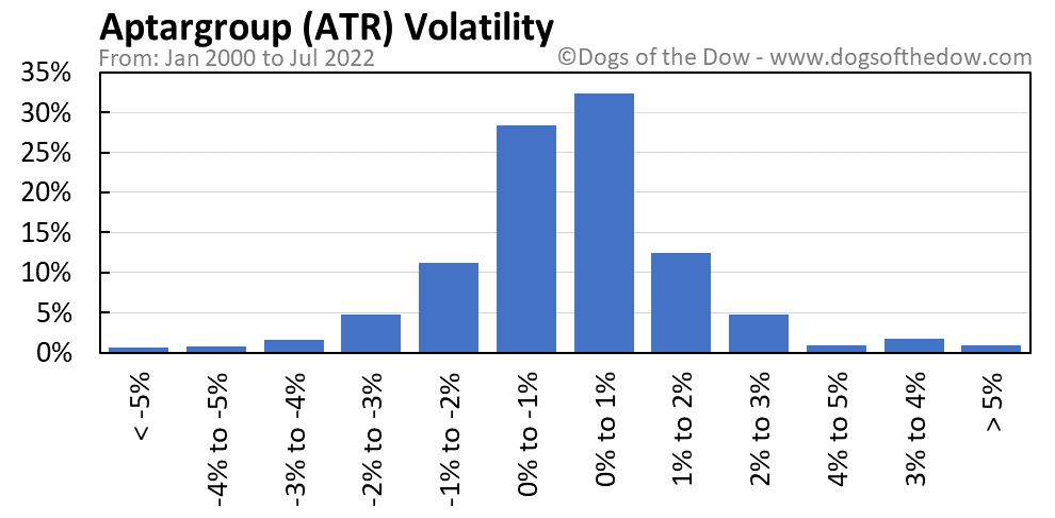 ATR volatility chart