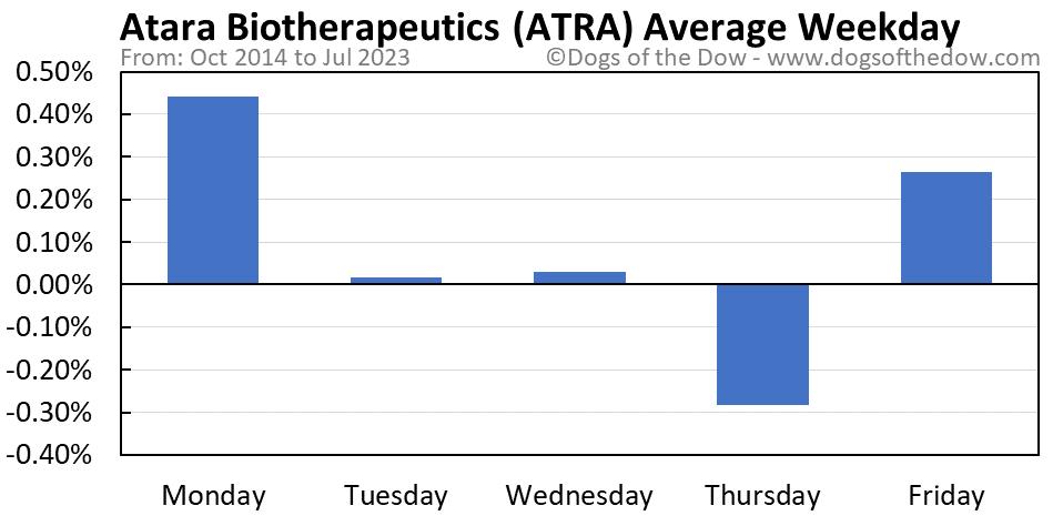 ATRA average weekday chart