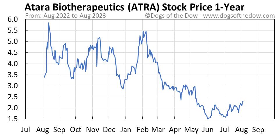 ATRA 1-year stock price chart