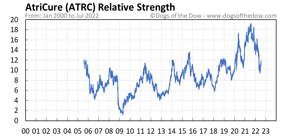 ATRC relative strength chart