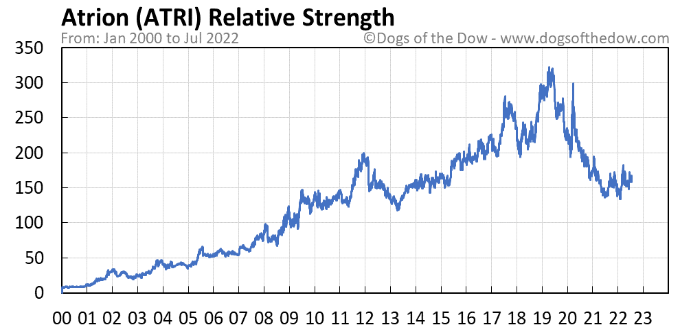 ATRI relative strength chart