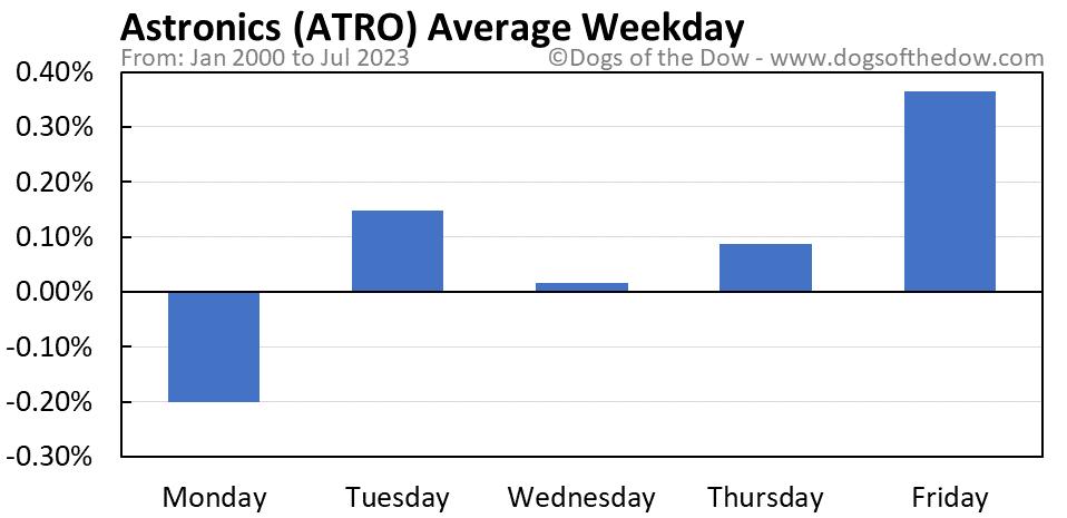 ATRO average weekday chart