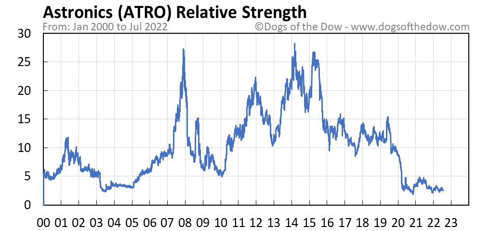 ATRO relative strength chart