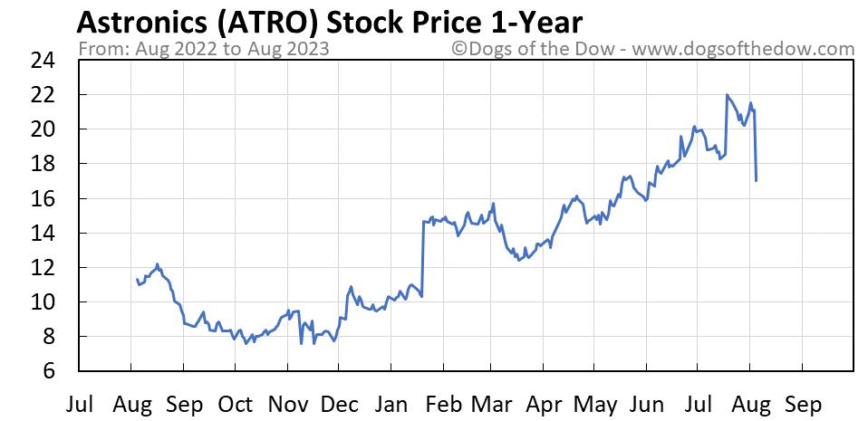 ATRO 1-year stock price chart