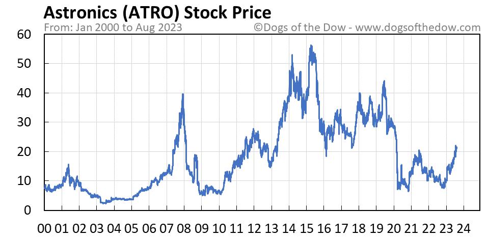 ATRO stock price chart
