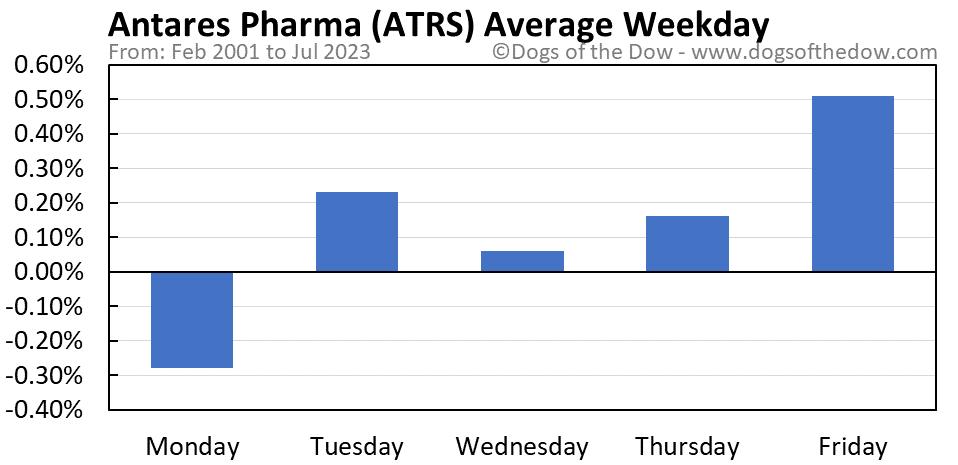 ATRS average weekday chart
