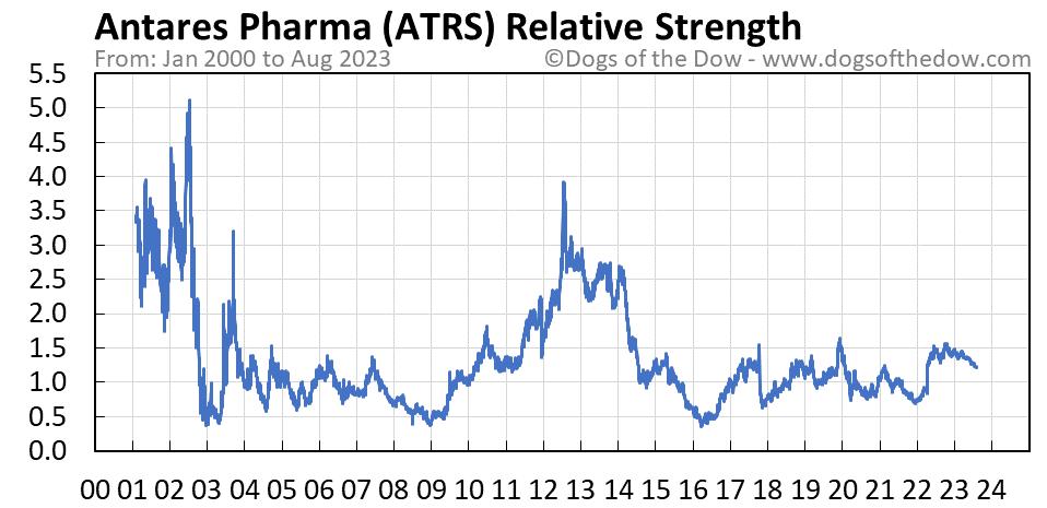 ATRS relative strength chart