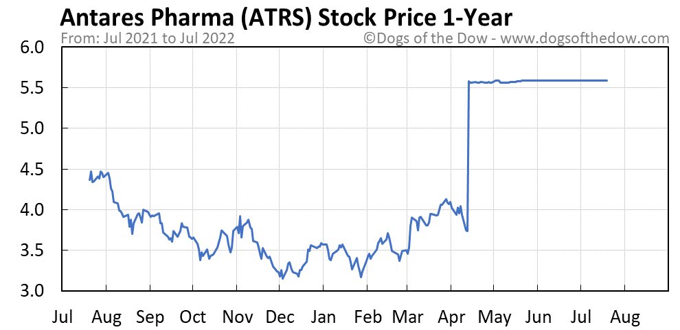 ATRS 1-year stock price chart