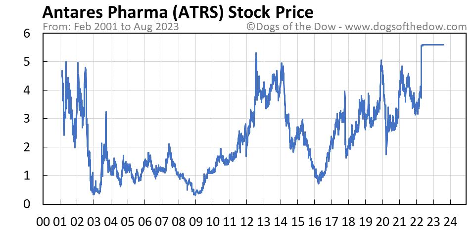 ATRS stock price chart