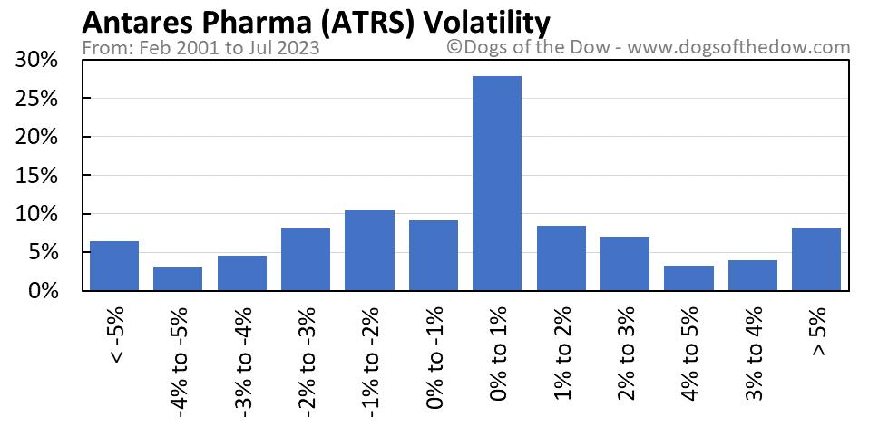 ATRS volatility chart