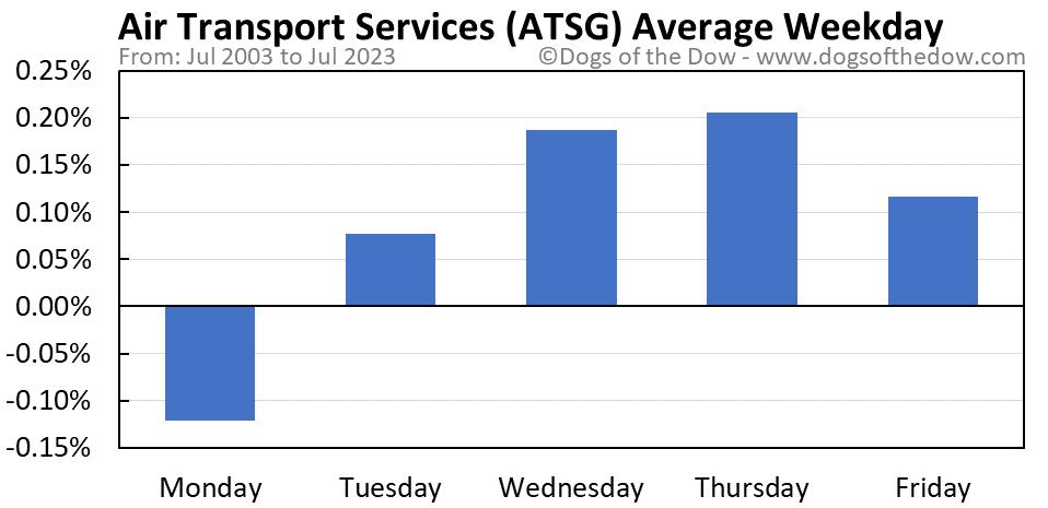 ATSG average weekday chart