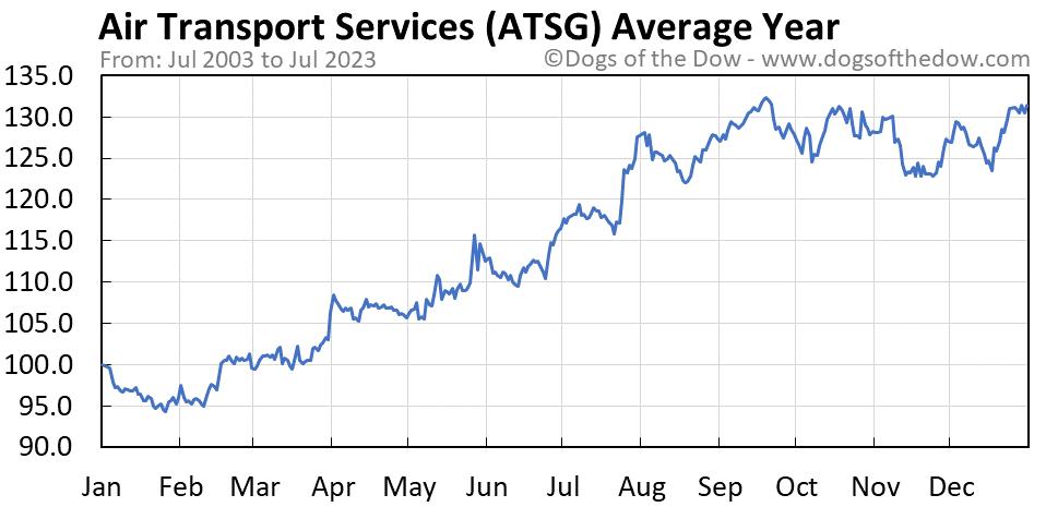 ATSG average year chart