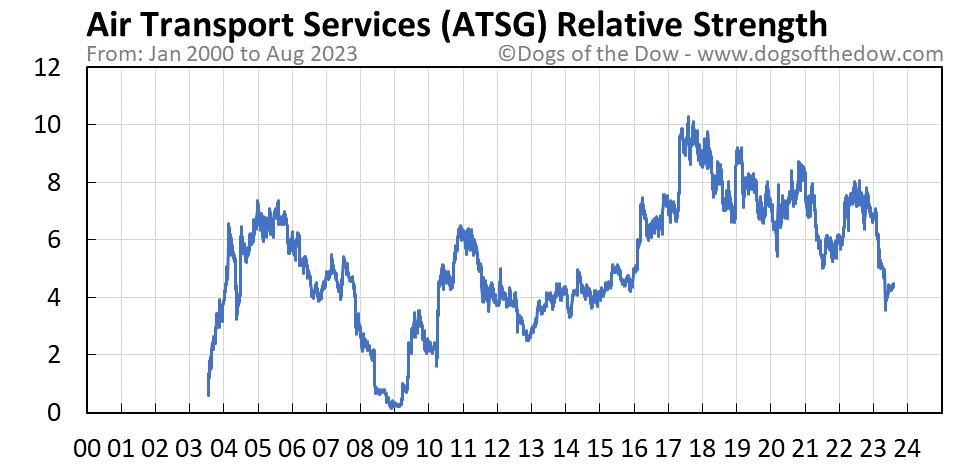 ATSG relative strength chart