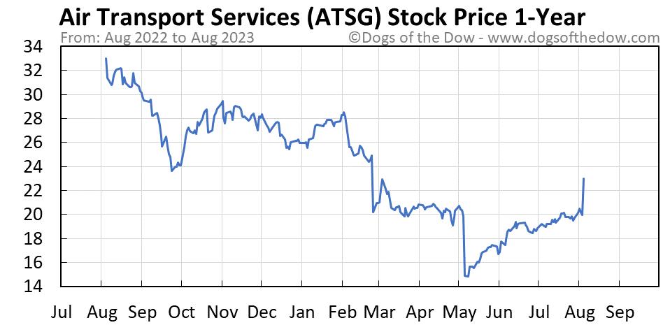 ATSG 1-year stock price chart