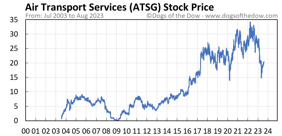 ATSG stock price chart
