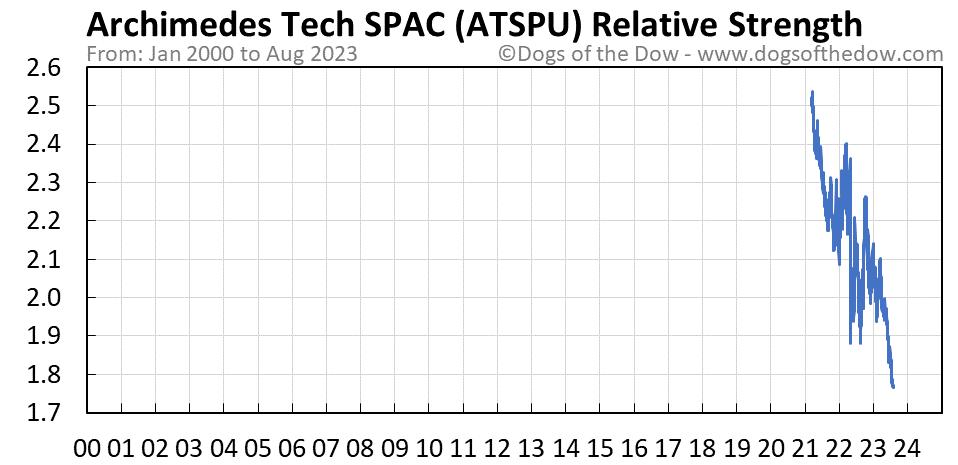 ATSPU relative strength chart