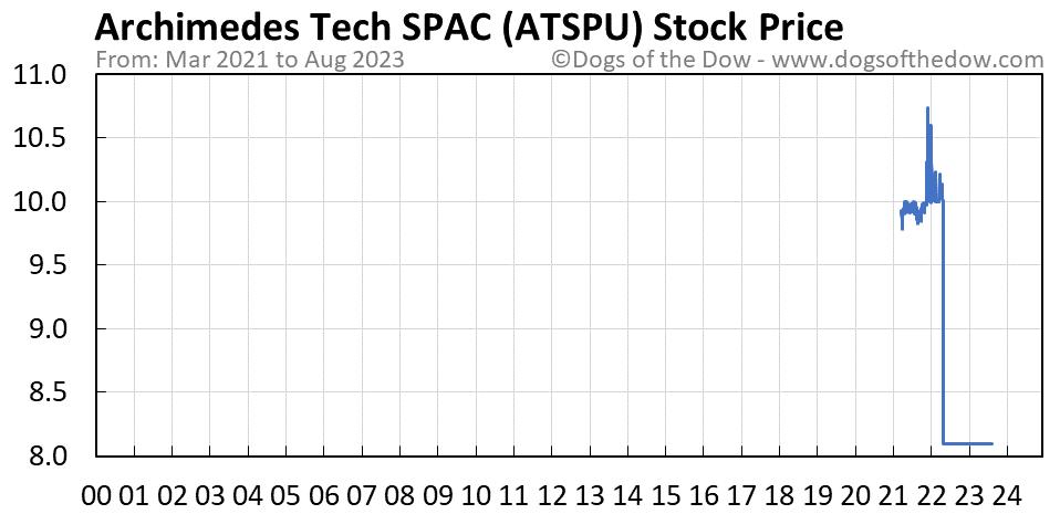 ATSPU stock price chart