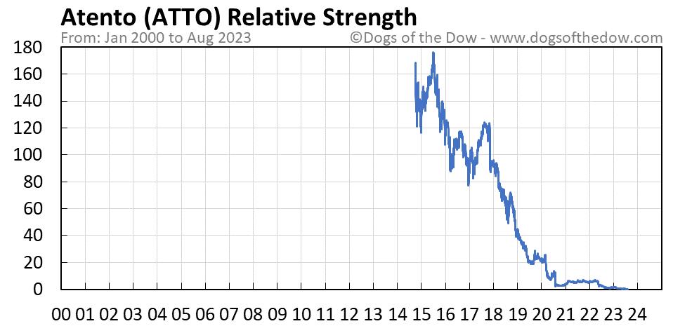ATTO relative strength chart