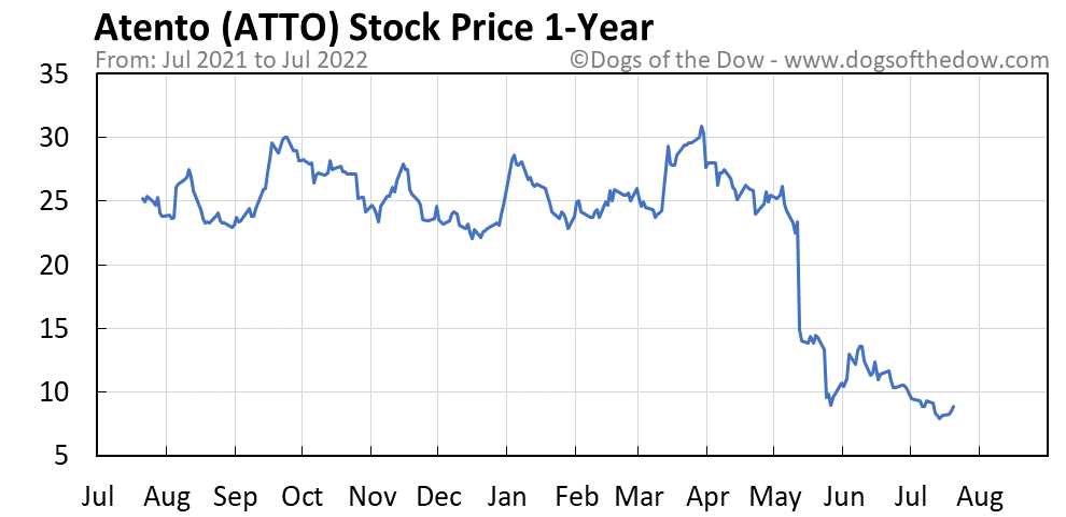 ATTO 1-year stock price chart