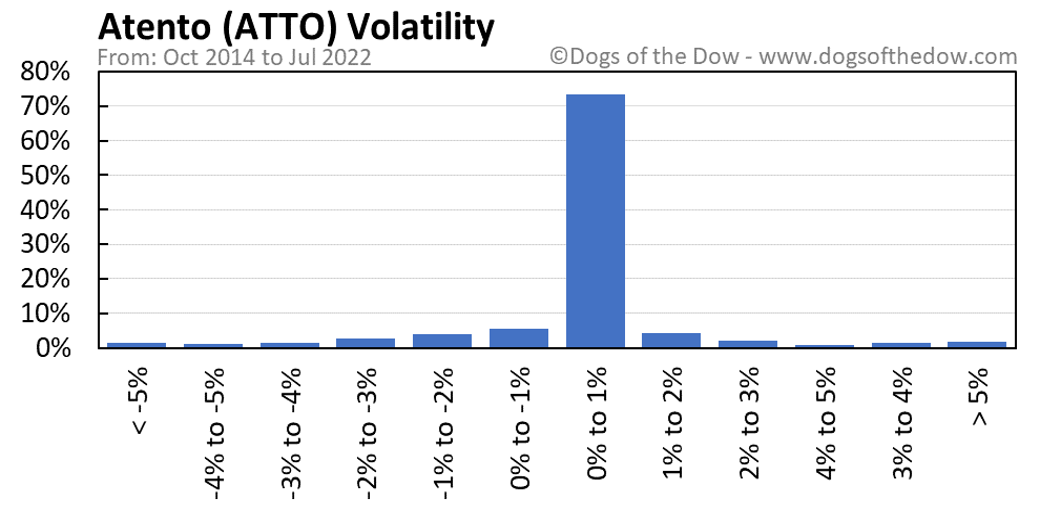 ATTO volatility chart