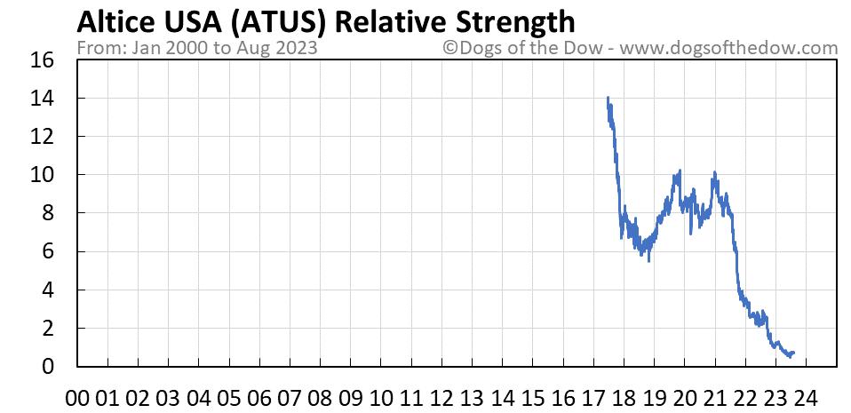 ATUS relative strength chart
