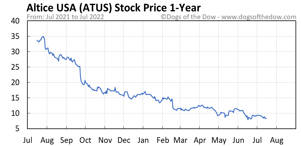 ATUS 1-year stock price chart