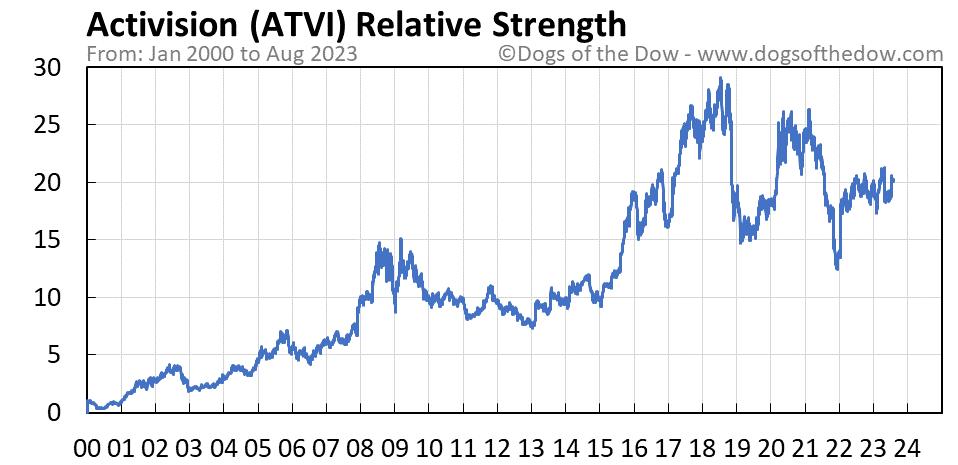 ATVI relative strength chart