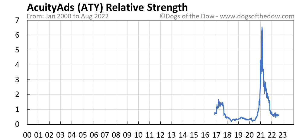 ATY relative strength chart
