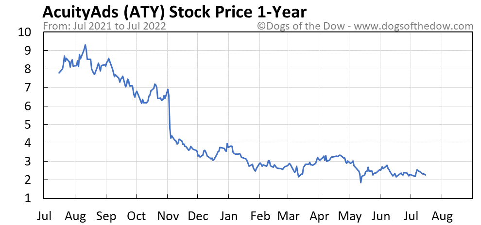 ATY 1-year stock price chart