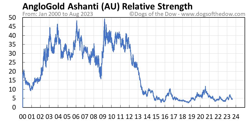 AU relative strength chart