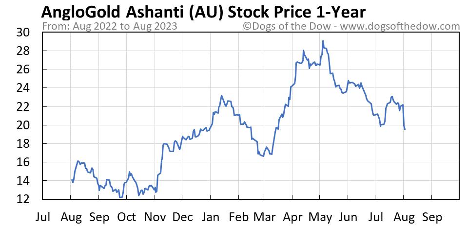 AU 1-year stock price chart