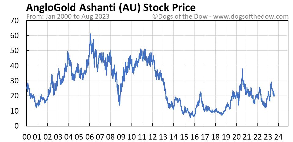 AU stock price chart