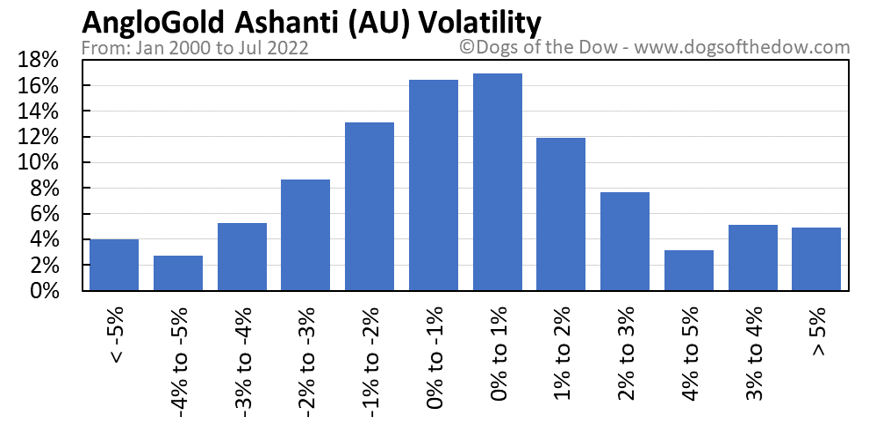 AU volatility chart