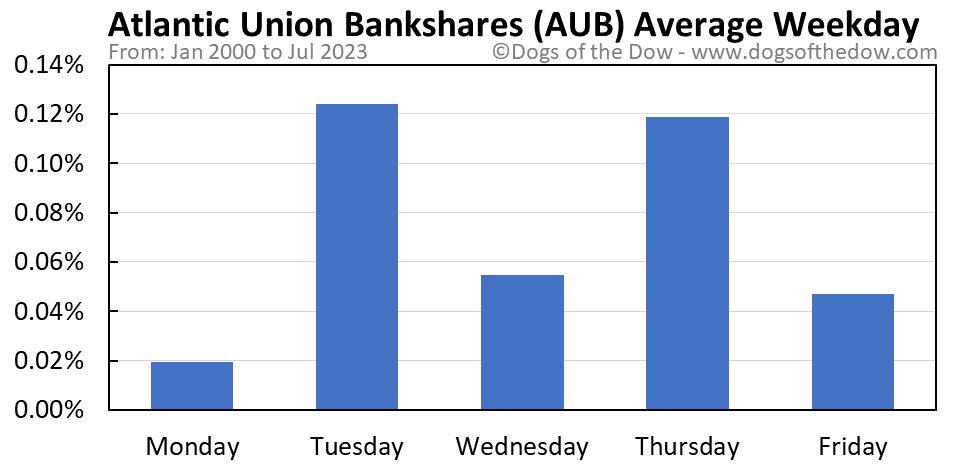AUB average weekday chart