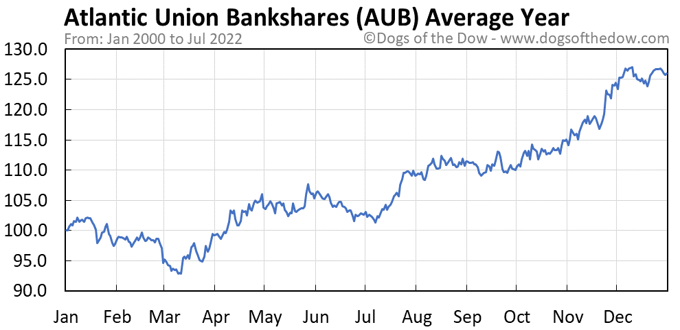 AUB average year chart