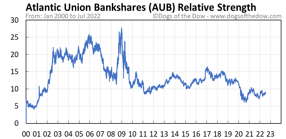 AUB relative strength chart