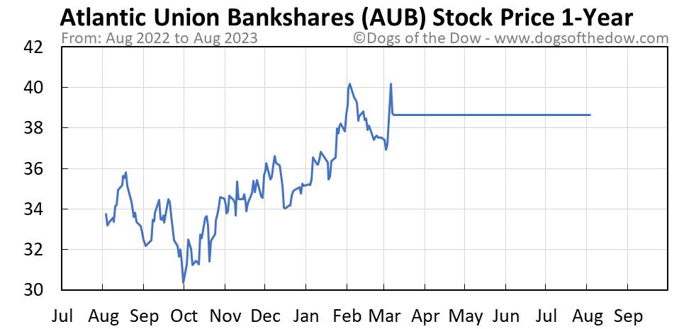 AUB 1-year stock price chart