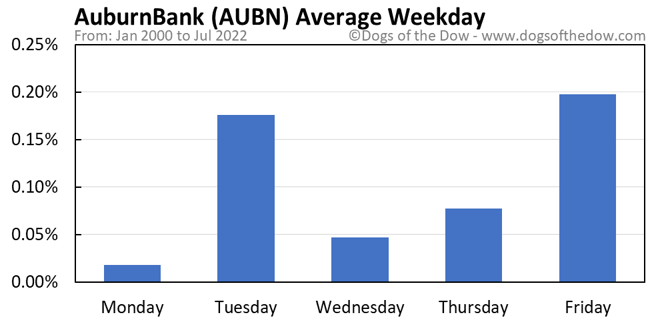 AUBN average weekday chart