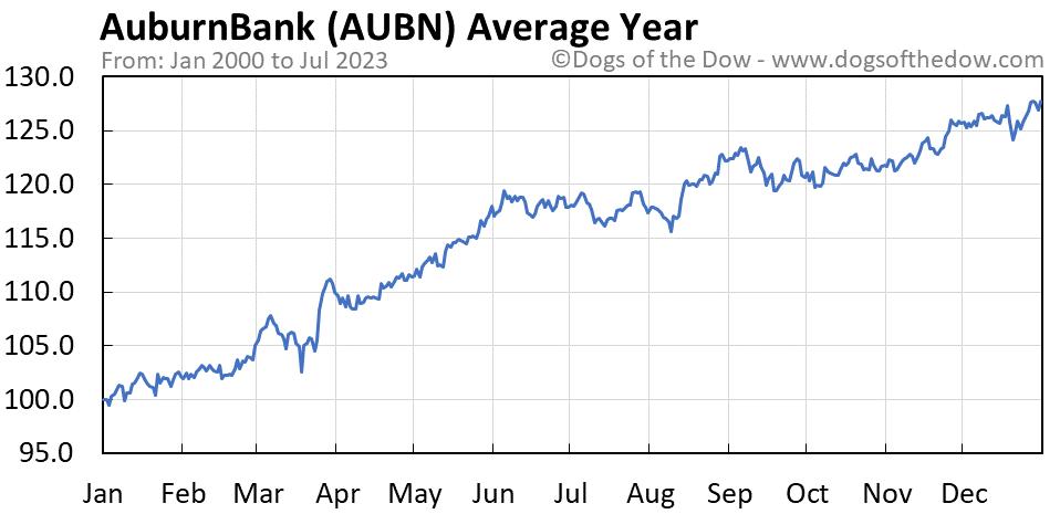AUBN average year chart