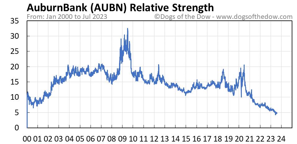 AUBN relative strength chart